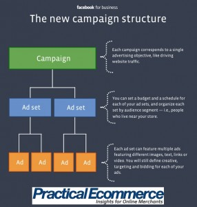 facebook-new-ad-structure